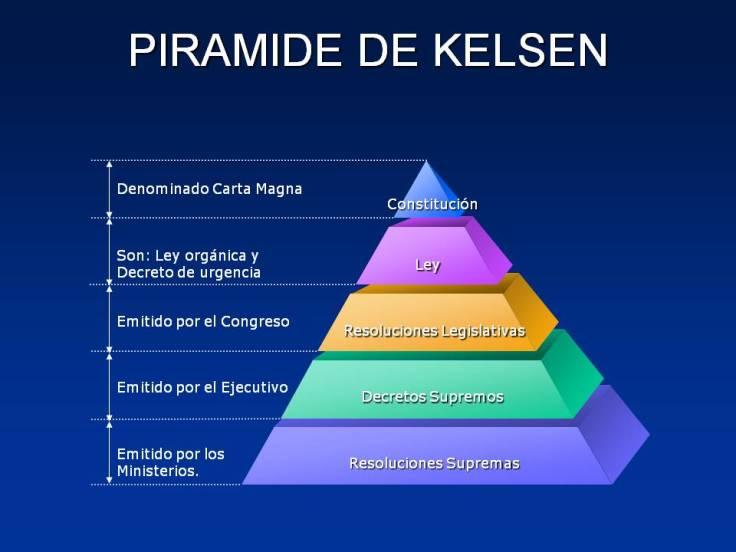 """La famosa """"pirámide de Kelsen"""". En realidad, no representa sino el """"aspecto estático"""" del ordenamiento jurídico y de manera IN-completa: no señala a la norma fundamental, sin la que no se entiende nada; no señala las constituciones anteriores, no aclara que la constitución actual es producto de la acción, física, del que gane la última revolución. Es, entonces, un arma de embrutecimiento, mediante la superficialidad... Y no dice nada de los problemas fundamentales de interpretación y aplicación..."""